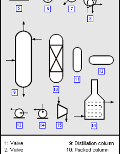 Typical content of  process flow diagram also encyclopedia article citizendium rh entizendium