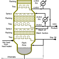 Oil Refining Process Diagram Utility Trailer 4 X 8 Vacuum Distillation - Encyclopedia Article Citizendium
