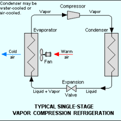 Vapor Compression Refrigeration Cycle Pv Diagram Harley Speed Sensor Wiring Encyclopedia Article Citizendium Figure 1 Schematic Of System