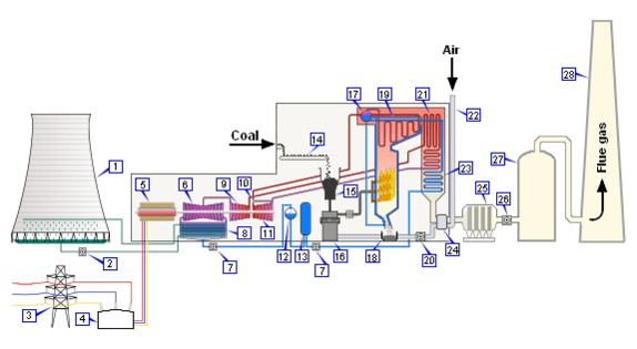Conventional Coal Fired Power Plant Encyclopedia Article