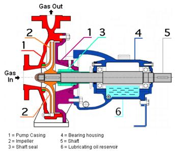 centrifugal pump mechanical seal diagram fissure volcano encyclopedia article citizendium pumps