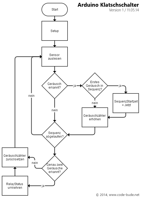 relay switch arduino code