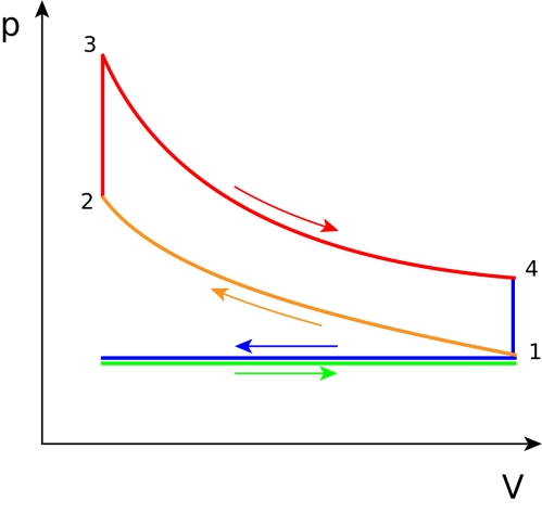 small resolution of pressure volume diagram pv