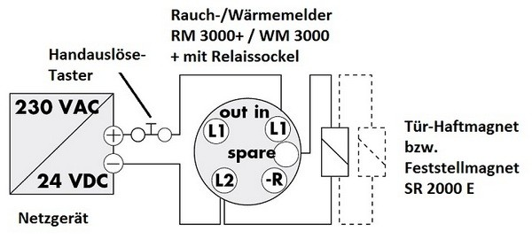 Door sequence selector SR 2000 for double-leaf fire