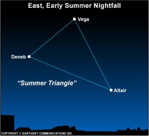 Vega and the Summer Triangle