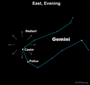 The Geminids radiate from near the bright star Castor in the constellation Gemini, in the east on December evenings.  Learn more about the radiant point for December's Geminid meteor shower.