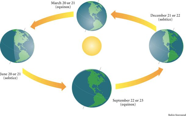 Image result for spring equinox southern hemisphere