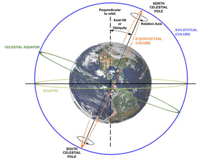 earth tilt and seasons diagram myers duplex pump control panel wiring can you explain why the has earthsky obliquity image credit wikimedia