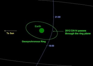 Asteroid 2012 DA14 on February 15, 2012 (NASA)
