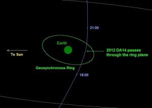 Asteroid 2012 DA14 on February 15, 2012 (NASA)