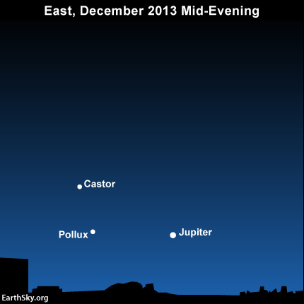Jupiter, Castor and Pollux rise at early-to-mid evening in early December but at dusk or nightfall  by the month's end.
