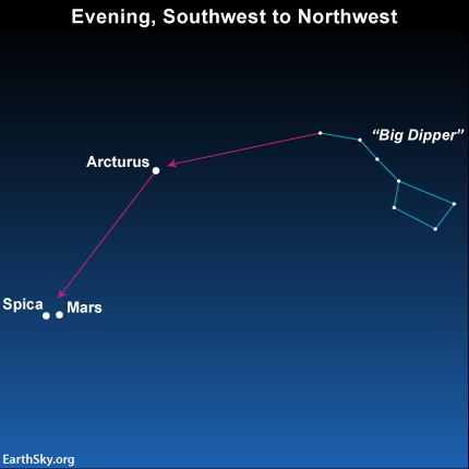Use the Big Dipper to locate the star Spica and the planet Mars in July 2014.