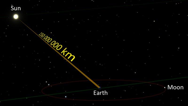 How Far Is A Lightyear?  Astronomy Essentials  Earthsky