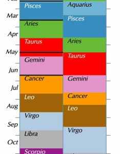 Chart with astrological signs on left and constellations right by month also sun   entry into zodiac human world earthsky rh
