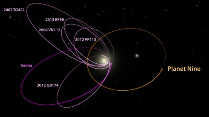 The six most distant known objects in the solar system with orbits exclusively beyond Neptune (magenta) all mysteriously line up in a single direction. Also, when viewed in three dimensions, they tilt nearly identically away from the plane of the solar system. Batygin and Brown show that a planet with 10 times the mass of the earth in a distant eccentric orbit anti-aligned with the other six objects (orange) is required to maintain this configuration. This diagram was created using WorldWide Telescope. (Credit: R. Hurt / IPAC / Caltech)