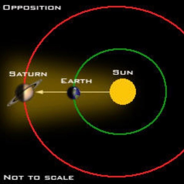 Image result for june 15, 2017 saturn in opposition