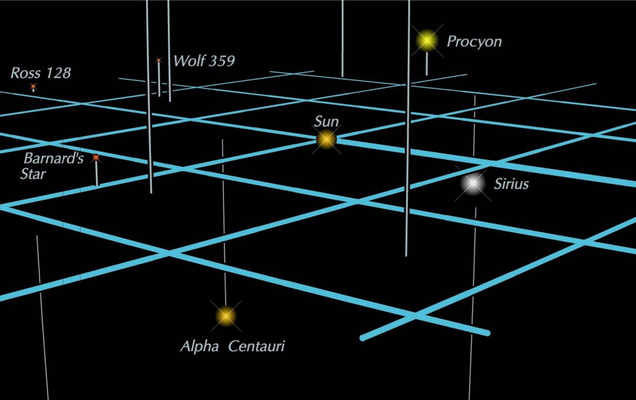 space diagram data flow for website projects where is proxima centauri earthsky stars within 12 light years of the sun via guy ottewell s astronomical companion