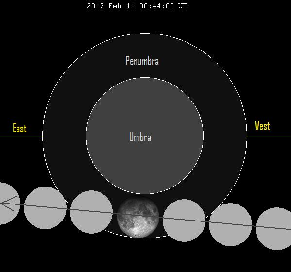 The moon travels from west to east across the Earth's penumbral shadow, to the south of the umbra (dark shadow). The north side of the moon will be noticeably darker because it's closer to the umbra.