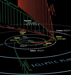paths of the outer solar planets and some outbound spacecraft via guy ottewell  [ 1714 x 980 Pixel ]