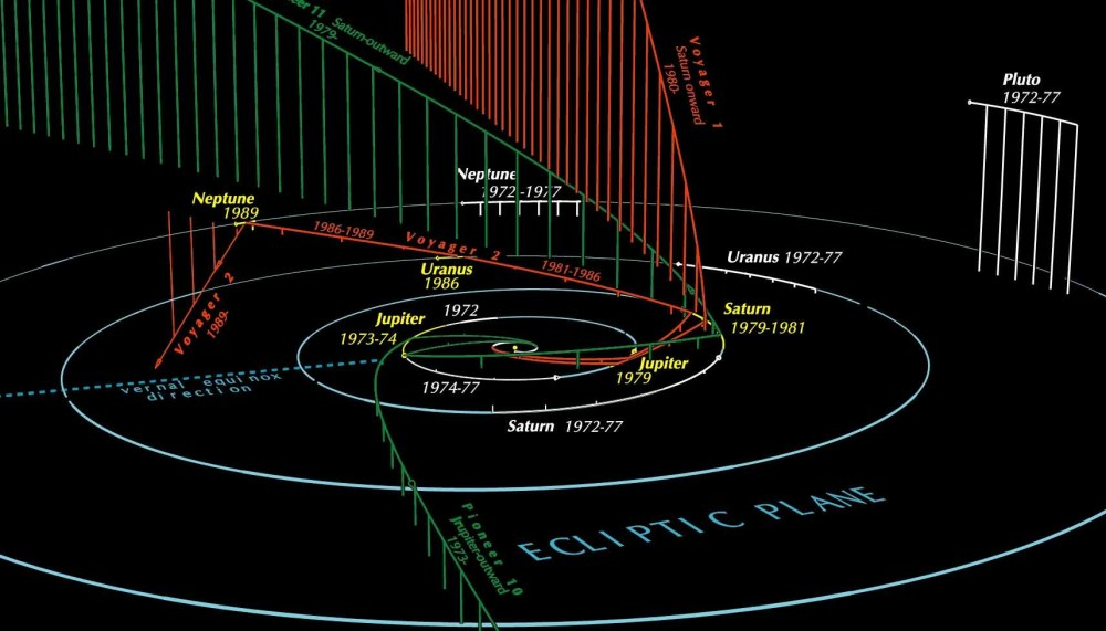 medium resolution of paths of the outer solar planets and some outbound spacecraft via guy ottewell
