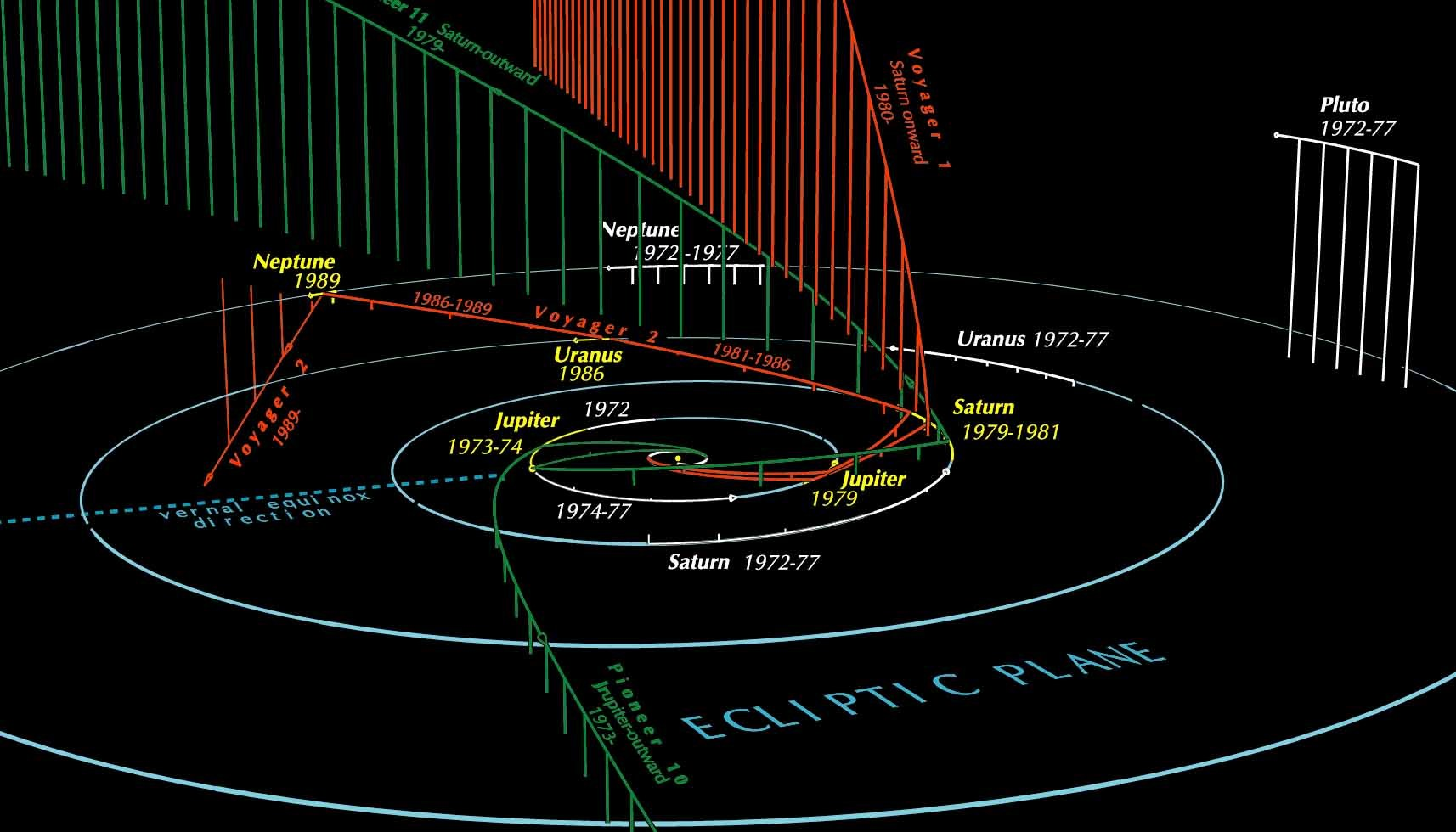 hight resolution of paths of the outer solar planets and some outbound spacecraft via guy ottewell