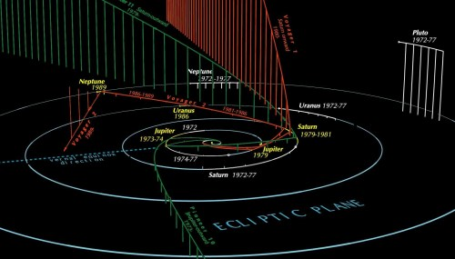 small resolution of paths of the outer solar planets and some outbound spacecraft via guy ottewell