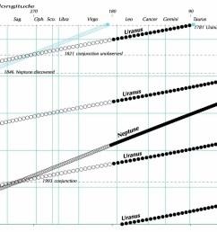 uranus overtakes neptune via guy ottewell  [ 1477 x 989 Pixel ]
