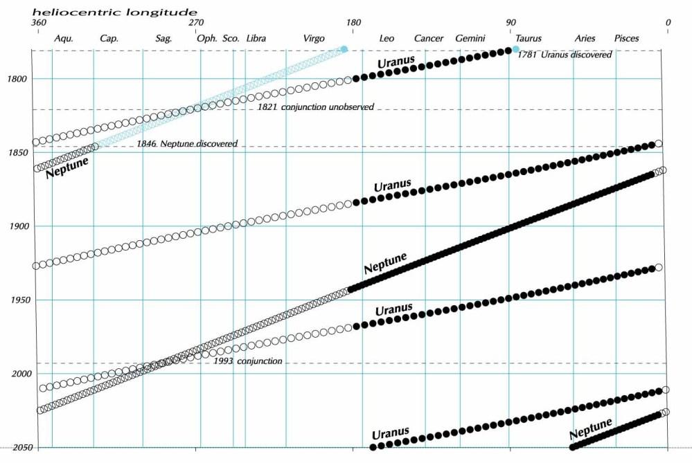 medium resolution of uranus overtakes neptune via guy ottewell
