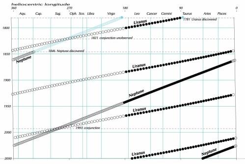 small resolution of uranus overtakes neptune via guy ottewell