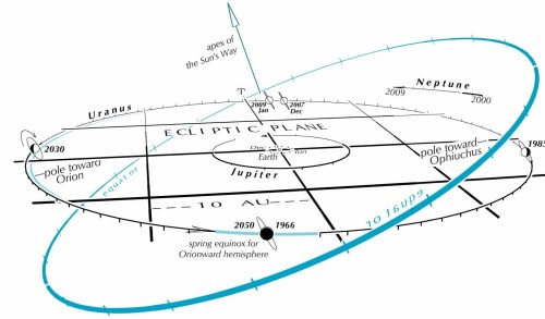 small resolution of uranus spins on its side with respect to the plane of the solar system via guy ottewell