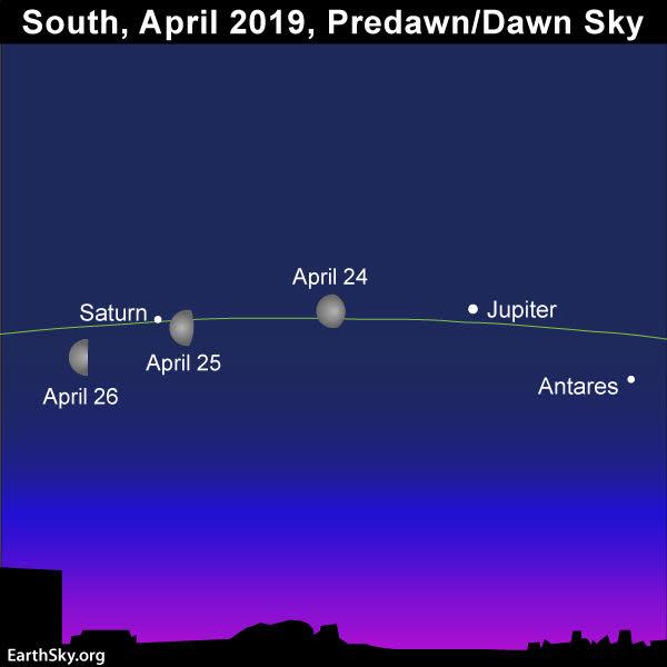 Image result for moon saturn jupiter april 2019