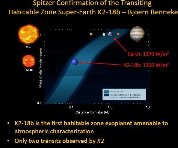На потенциально обитаемой планете впервые обнаружили водяной пар