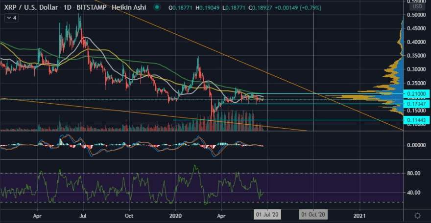 XRP's Falling Wedge on the Daily Could Resolve By Q3 2020  Copy 13