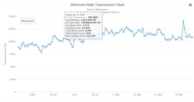 Ethereum's 7-Day Average Transfer of Value Exceeds that of Bitcoin 2