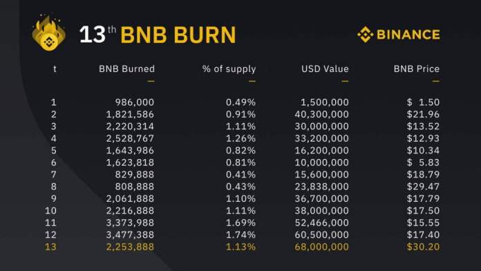 Binance Removes from Circulation BNB Worth $68M in Latest Coin Burn 17