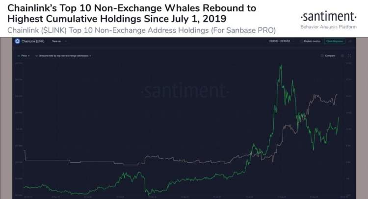 ChainLink Whales Now Hold 648.6M LINK in Non-Exchange Wallets 3