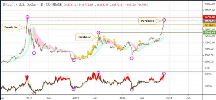 Bitcoin Analyst: BTC's Parabolic Rally Hints of a Pullback to $13.8k 16