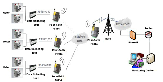 Gas Monitoring Solution based on F8914 ZigBee wireless