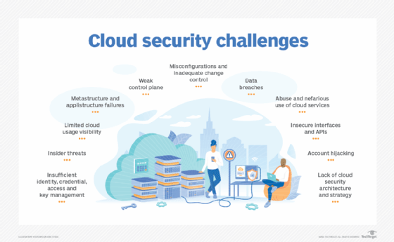 Guide to cloud security management and best practices