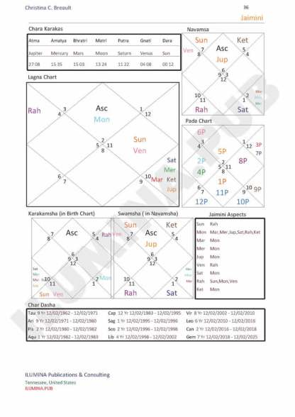 Vedic Horoscope Report - Page 36