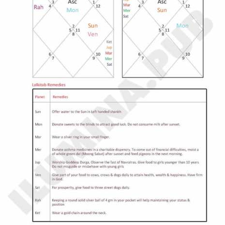 Vedic Horoscope Report - Page 116