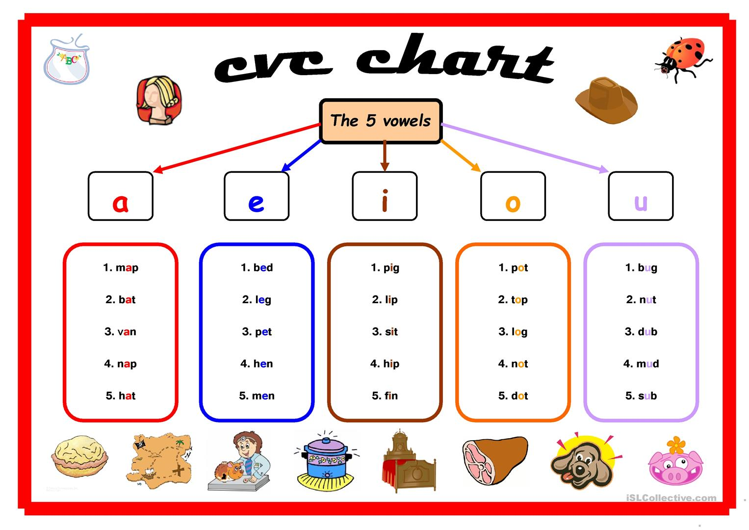 Cvc Chart Worksheet