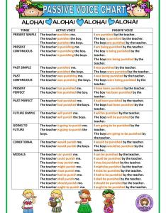 Passive voice chart full screen also worksheet free esl printable worksheets made rh enlcollective