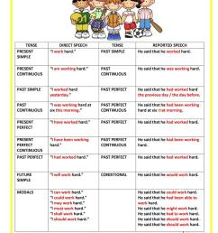 REPORTED SPEECH - CHART - English ESL Worksheets for distance learning and  physical classrooms [ 1079 x 763 Pixel ]