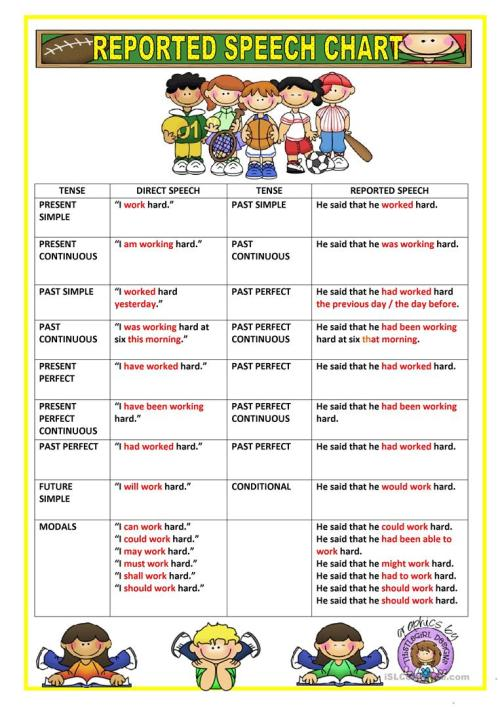 small resolution of REPORTED SPEECH - CHART - English ESL Worksheets for distance learning and  physical classrooms