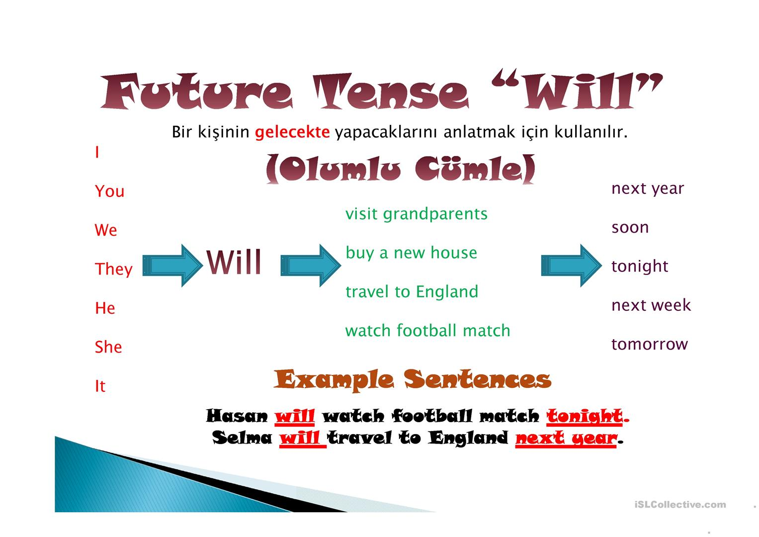 Future Tense Will Amp If Clauses