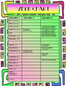 Verb formation chart based on three columns also worksheet free rh enlcollective