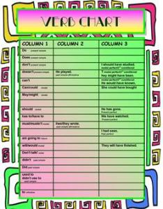 Verb formation chart based on three columns also free esl base form worksheets rh enlcollective