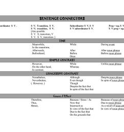 Chart of Sentence Connectors - English ESL Worksheets for distance learning  and physical classrooms [ 1080 x 1527 Pixel ]