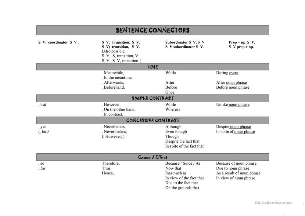 medium resolution of Chart of Sentence Connectors - English ESL Worksheets for distance learning  and physical classrooms